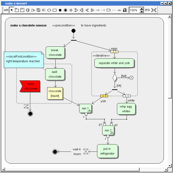 Bouml user manual a activity diagram may contain activity activity regions activity actions activity objects activity control nodes packages fragment notes texts ccuart Image collections