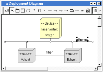 Deployment diagram a deployment diagram may contain deployment node network line network connexion component fragment notes texts diagram icons and the relations ccuart Choice Image