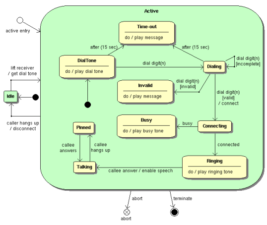 bouml   an uml tool boxstate diagram